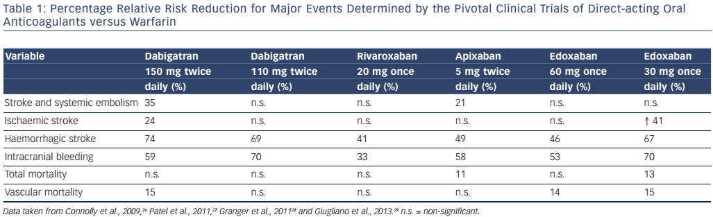 Table 1: Percentage Relative Risk Reduction for Major Events Determined by the Pivotal Clinical Trials of Direct-acting Oral Anticoagulants versus Warfarin