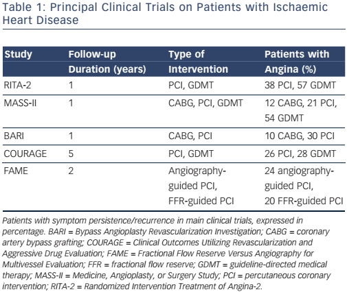 Table 1: Principal Clinical Trials on Patients with Ischaemic Heart Disease
