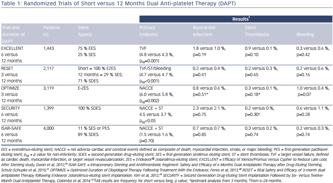 Table 1: Randomized Trials of Short versus 12 Months Dual Anti-platelet Therapy (DAPT)