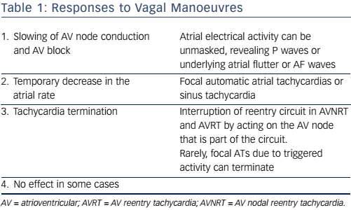 Responses to Vagal Manoeuvers