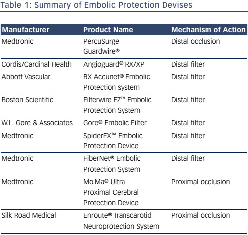 Table 1: Summary of Embolic Protection Devises
