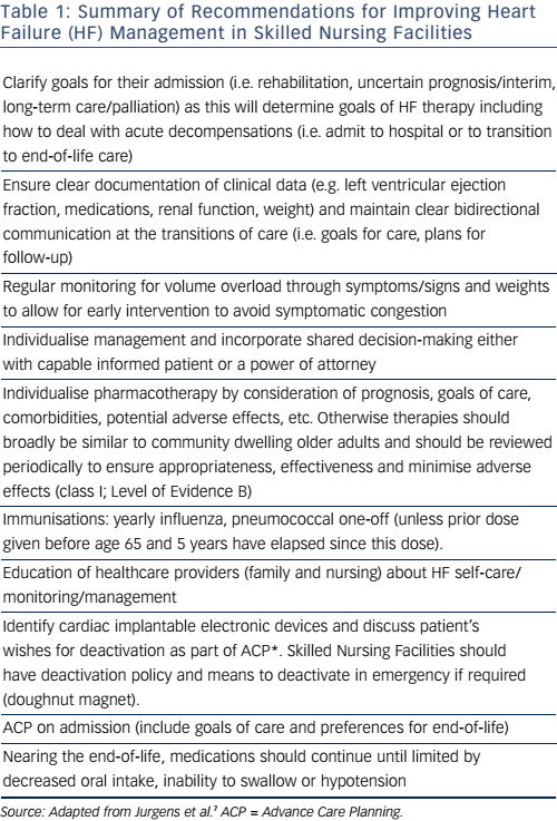 Table 1: Summary of Recommendations for Improving Heart Failure (HF) Management in Skilled Nursing Facilities