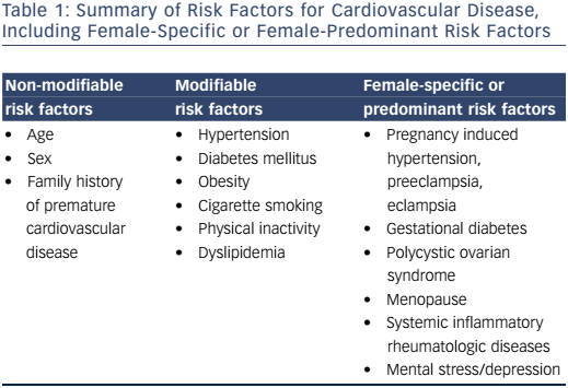 Table 1: Summary of Risk Factors for Cardiovascular Disease, Including Female-Specific or Female-Predominant Risk Factors
