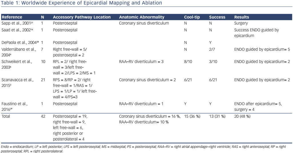 Table 1: Worldwide Experience of Epicardial Mapping and Ablation