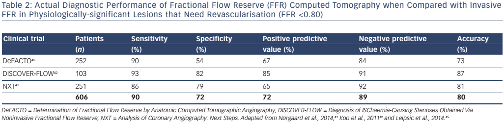 Table 2: Actual Diagnostic Performance of Fractional Flow Reserve