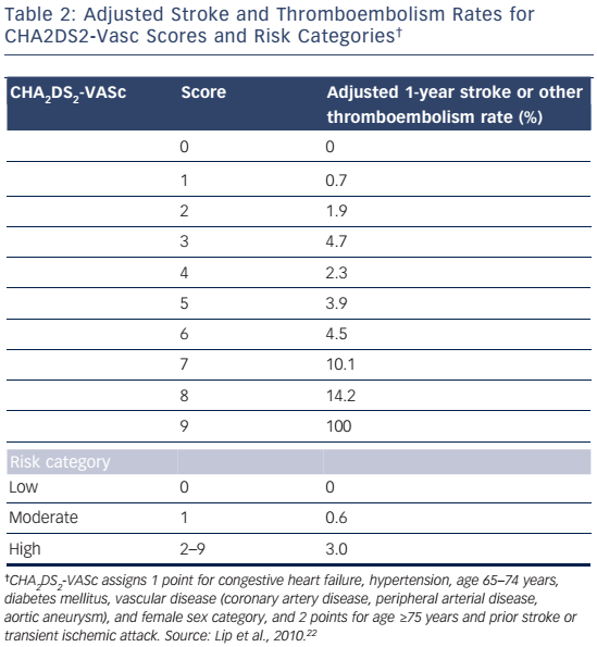 Table 2: Adjusted Stroke and Thromboembolism Rates for CHA2DS2-Vasc Scores and Risk Categories