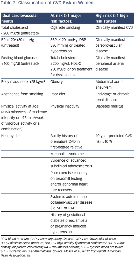 Table 2: Classification of CVD Risk in Women