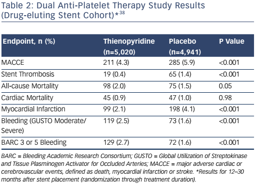 Table 2: Dual Anti-Platelet Therapy Study Results (Drug-eluting Stent Cohort)*38