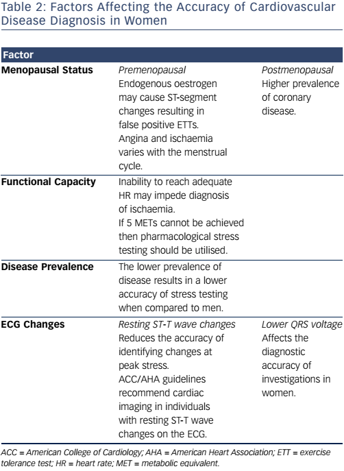 Table 2: Factors Affecting the Accuracy of Cardiovascular Disease Diagnosis in Women