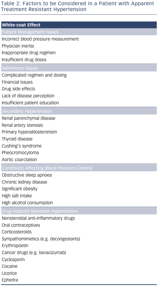 Diagnosis And Management Of Resistant Hypertension