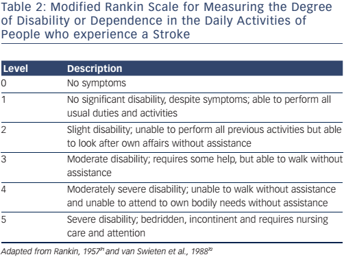 Table 2: Modified Rankin Scale for Measuring the Degree of Disability or Dependence in the Daily Activities of People who experience a Stroke