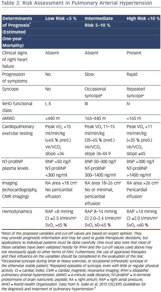 Table 2: Risk Assessment in Pulmonary Arterial Hypertension