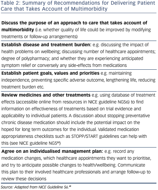 Table 2: Summary of Recommendations for Delivering Patient Care that Takes Account of Multimorbidity
