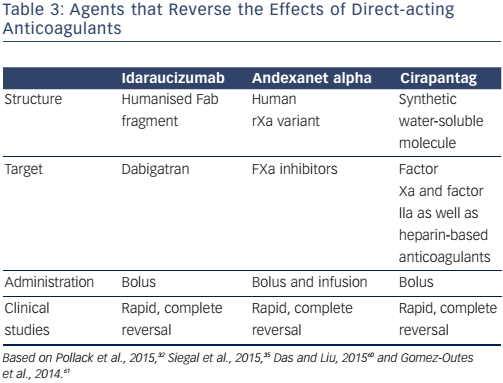 Table 3: Agents that Reverse the Effects of Direct-acting Anticoagulants