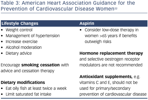 Table 3: American Heart Association Guidance for the Prevention of Cardiovascular Disease Women