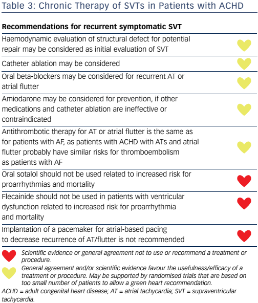 Chronic Therapy of SVTs in Patients with ACHD
