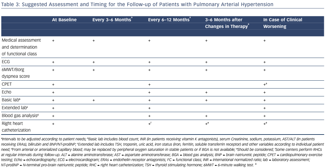 Table 3: Suggested Assessment and Timing for the Follow-up of Patients with Pulmonary Arterial Hypertension