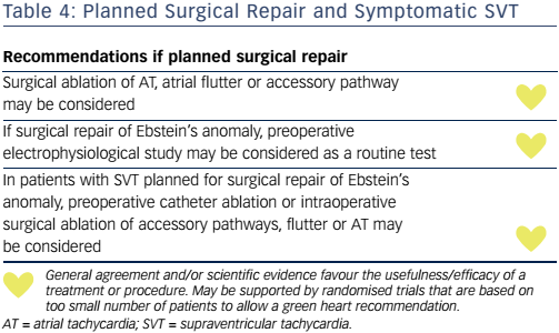 Planned Surgical Repair and Symptomatic SVT