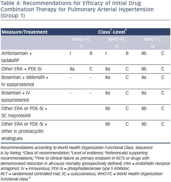 Table 4: Recommendations For Efficacy Of Initial Drug Combination Therapy For Pulmonary Arterial Hypertension