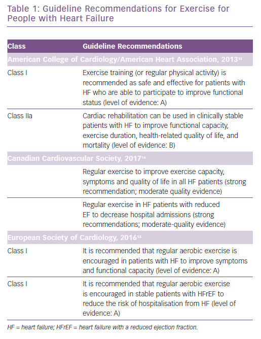 Guideline Recommendations for Exercise for People with Heart Failure