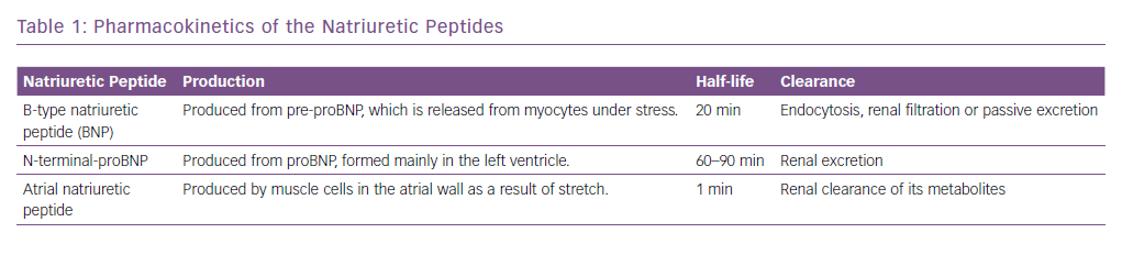 Pharmacokinetics of the Natriuretic Peptides
