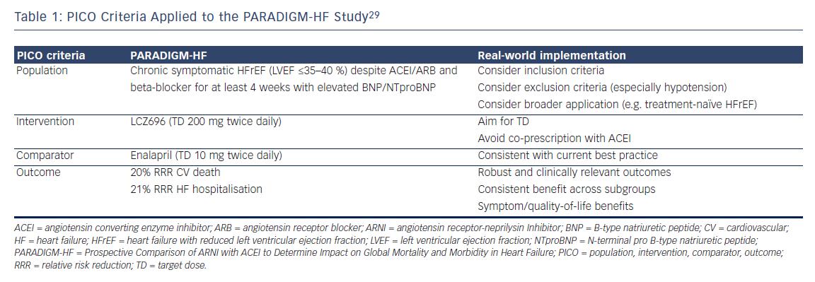 Table 1: PICO Criteria Applied to the PARADIGM-HF Study29