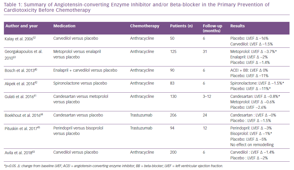 Summary of Angiotensin-converting Enzyme Inhibitor and/or Beta-blocker in the Primary Prevention of Cardiotoxicity Before Chemotherapy