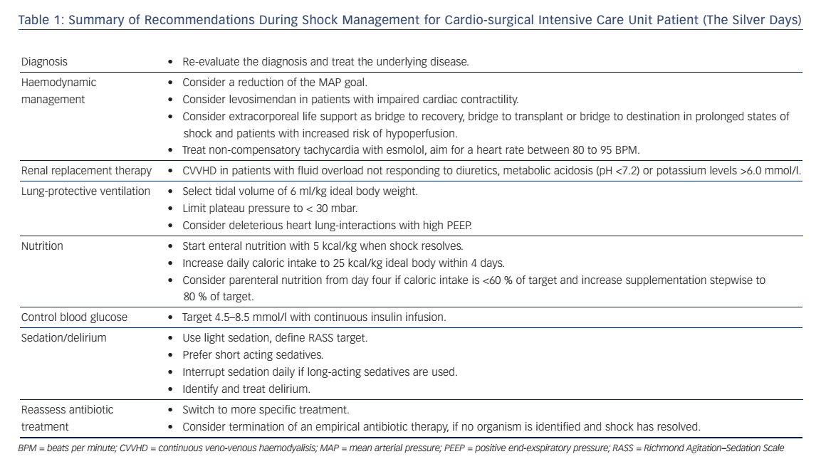 Summary of Recommendations During Shock Management for Cardio-surgical Intensive Care Unit Patient (The Silver Days)