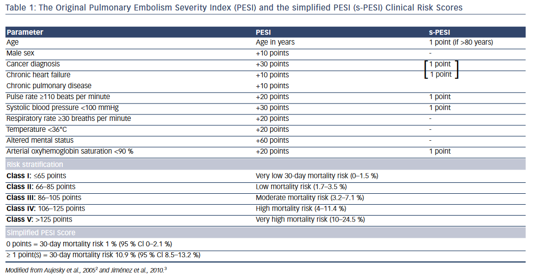 Table 1: The Original Pulmonary Embolism Severity Index (PESI) and the simplified PESI (s-PESI) Clinical Risk Scores