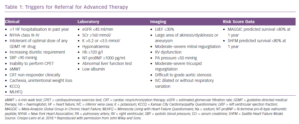 Triggers for Referral for Advanced Therapy