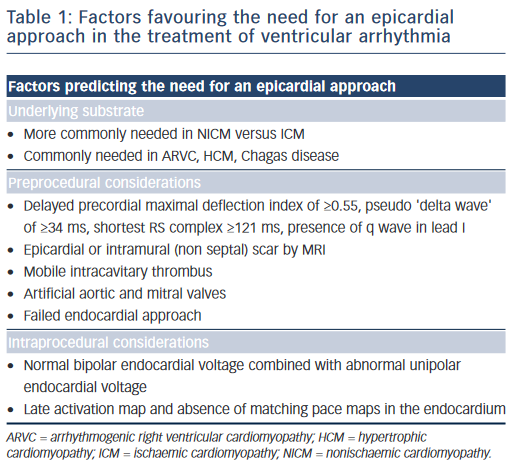 Table 1: Factors favouring the need for an epicardial approach in the treatment of ventricular arrhythmia