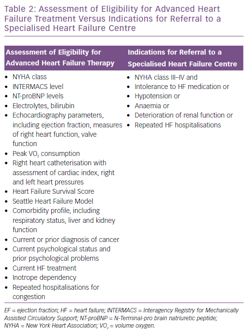 Assessment of Eligibility for Advanced Heart<br />Failure Treatment Versus Indications for Referral to a<br />Specialised Heart Failure Centre