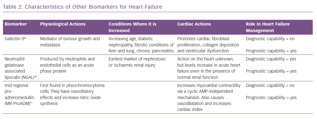 Characteristics of Other Biomarkers for Heart Failure