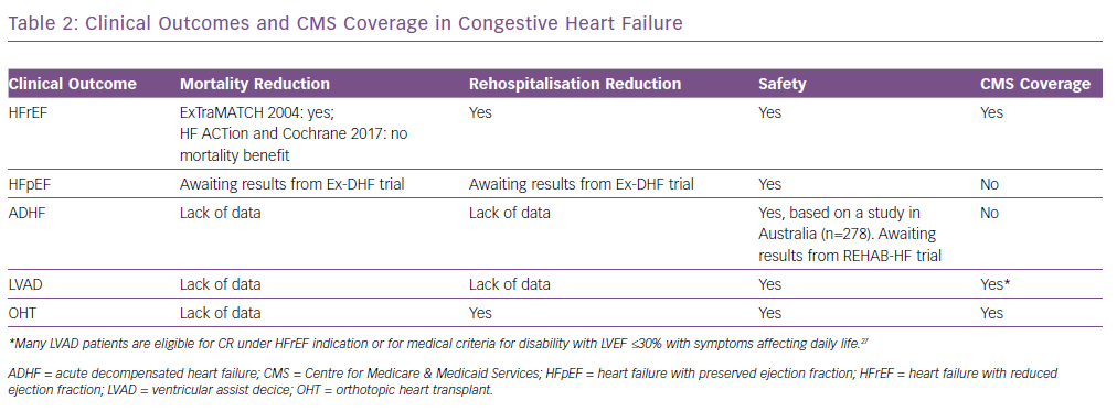 Clinical Outcomes and CMS Coverage in Congestive Heart Failure