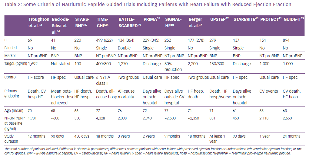 Some Criteria of Natriuretic Peptide Guided Trials Including Patients with Heart Failure with Reduced Ejection Fraction