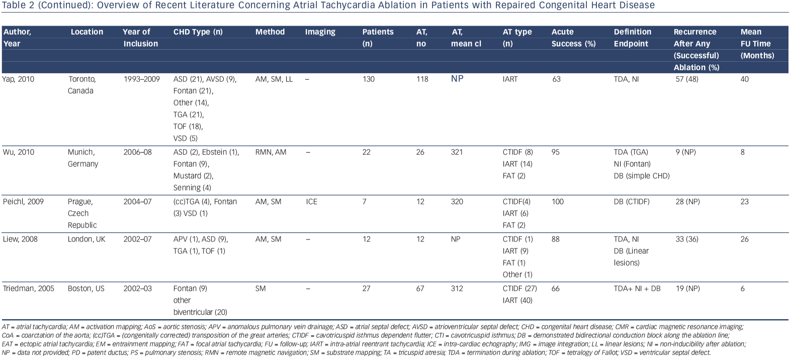 Table 2 (Continued): Overview Of Recent Literature Concerning Atrial Tachycardia Ablation In Patients With Repaired Congenital Heart Disease