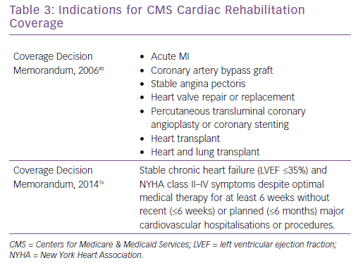 Indications for CMS Cardiac Rehabilitation Coverage