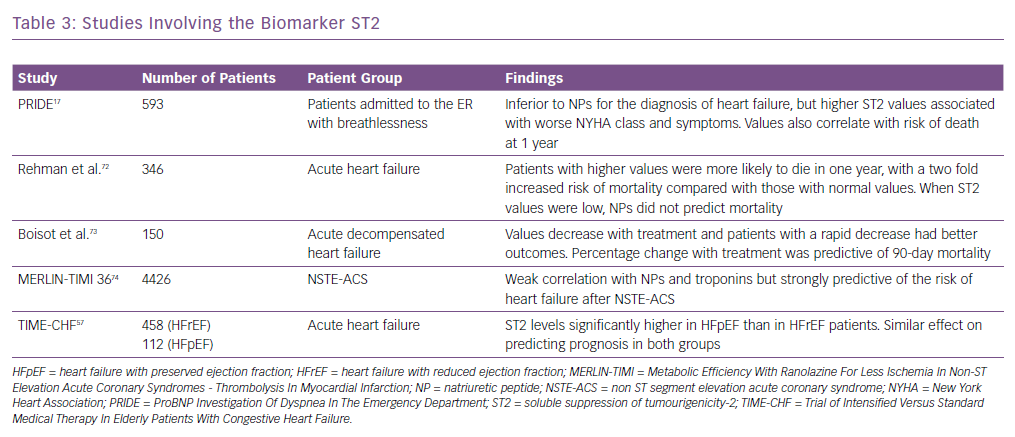 Studies Involving the Biomarker ST2