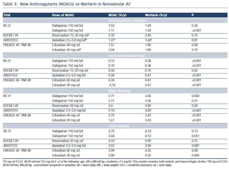 New Anticoagulants (NOACs) vs Warfarin in Nonvalvular AF