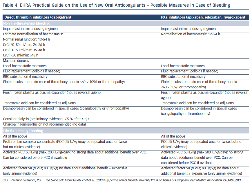 EHRA Practical Guide on the Use of New Oral Anticoagulants