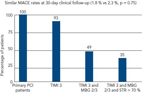 Similar MACE rates at 30-day clinical follow-up