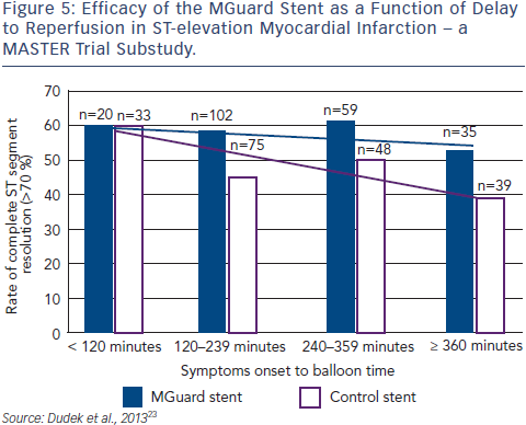 Efficacy of the MGuard Stent as a Function of Delay