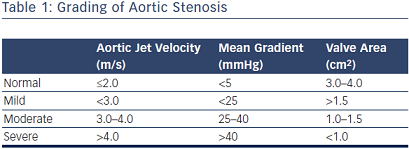 Grading of Aortic Stenosis