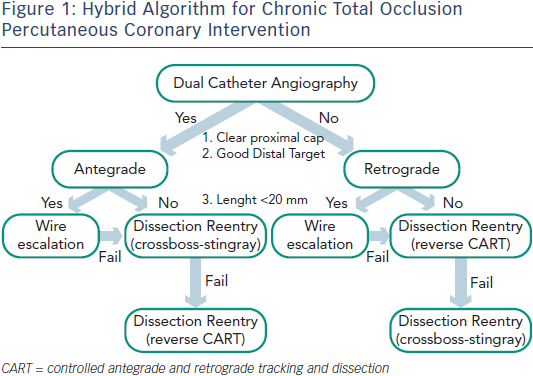 Figure 1: Hybrid Algorithm for Chronic Total Occlusion Percutaneous Coronary Intervention