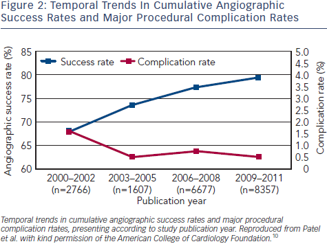 Cumulative Angiographic Success Rates and Major Procedural Complication Rates