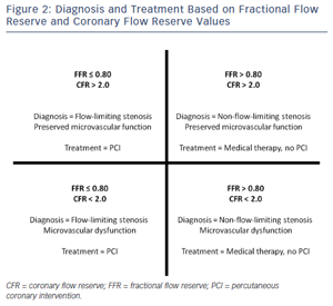 Diagnosis and Treatment Based on, Fractional and Coronary Flow Reserve Values