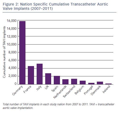 Nation Specific Cumulative Transcatheter Aortic Valve Implants (2007-2011)