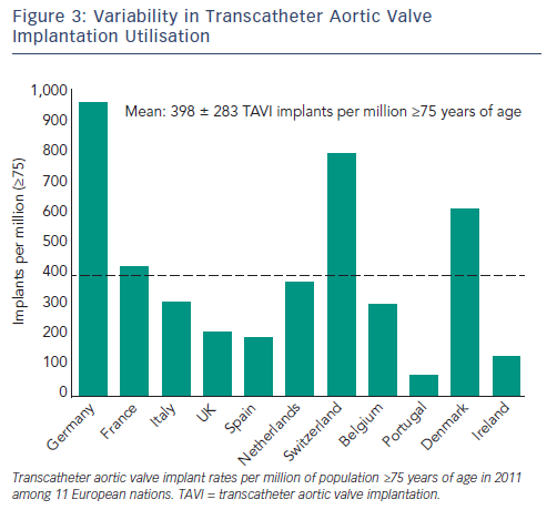 Variability in Transcatheter Aortic Valve Implantation Utilisation