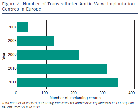 Number of Transcatheter Aortic Valve Implantation Centres in Europe