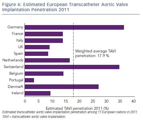 Estimated European Transcatheter Aortic Valve Implantation Penetration 2011